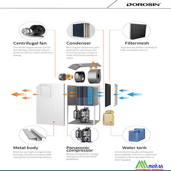 Cấu tạo chi tiết của máy hút ẩm Dorosin ERS-890L