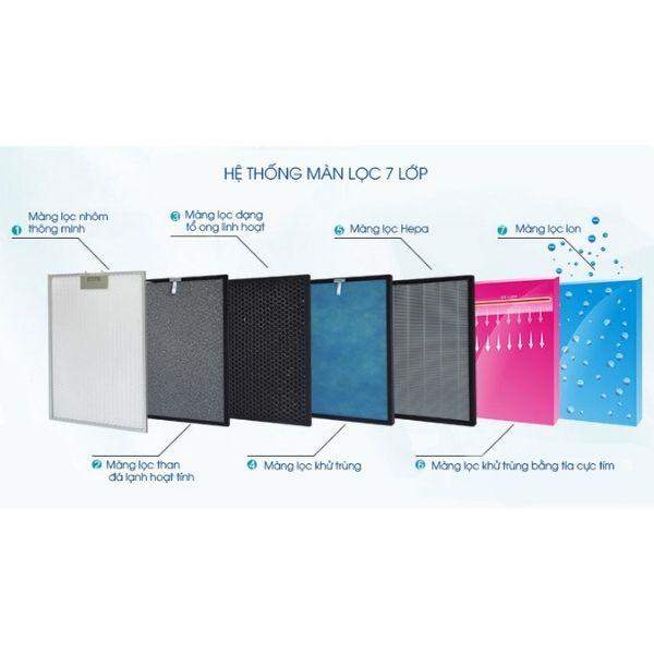 Hệ thống 7 cấp lọc không khí